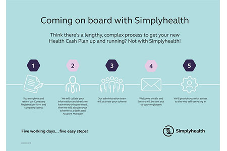 Our easy-to-follow guide to joing Simplyhealth