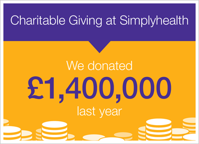 We donated £1,400,000 last year