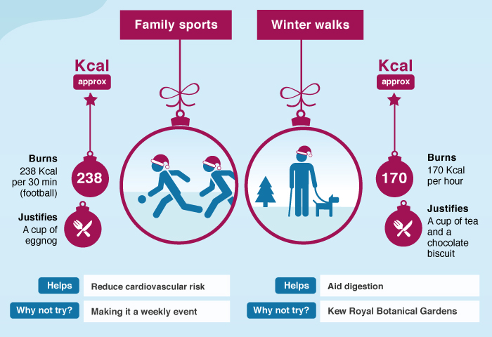 Family sports- burns 238 calories per 30 min (football) and justifies a cup of eggnog. Helps reduce cardiovascular risk, why not try making it a weekly event?         Winter walks- burns 170 calories per hour and justifies a cup of tea and a chocolate biscuit. Helps aid digestion, why not try Kew Royal Botanical Gardens?