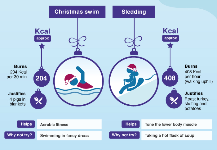Christmas swim- burns 204 calories per 30 min and justifies 4 pigs in blankets. Helps aerobic fitness, why not try swimming in fancy dress?          Sledding- burns 408 calories per hour (walking uphill) and justifies roast turkey, stuffing and potatoes. Helps tone the lower body muscle, why not try taking a hot flask of soup?