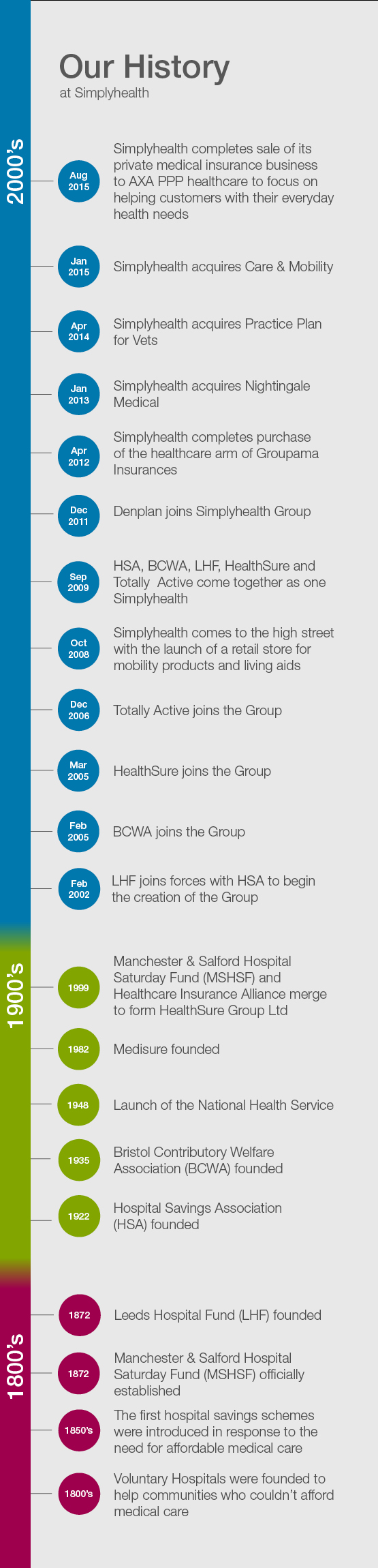 Simplyhealth - our history