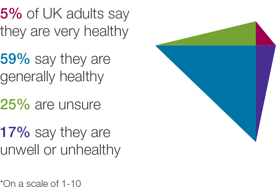 Overall Health Tracker YouGov 2016