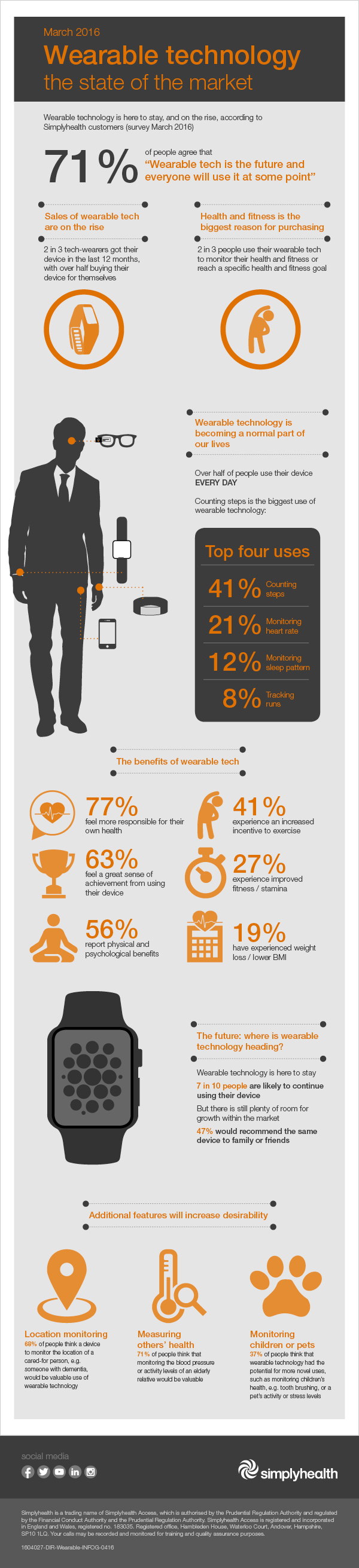Healthy you - Wearable technology inforgraphic
