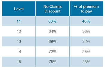 Simply Personal Health - no claims discount table