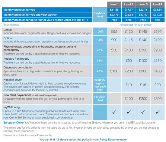 Simply Cash Plan for individuals - benefit table